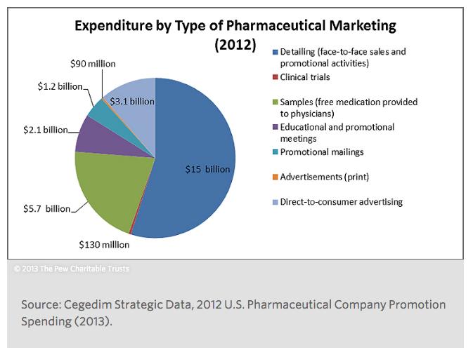 Pharma spending